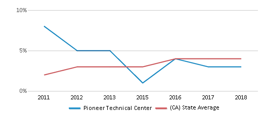This chart display the percentage of students of two or more races in Pioneer Technical Center and the percentage of public school students of two or more races in California by year, with the latest 2017-18 school year data.