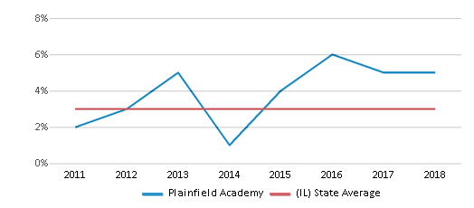 This chart display the percentage of students of two or more races in Plainfield Academy and the percentage of public school students of two or more races in Illinois by year, with the latest 2017-18 school year data.