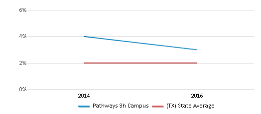 This chart display the percentage of students of two or more races in Pathways 3h Campus and the percentage of public school students of two or more races in Texas by year, with the latest 2015-16 school year data.