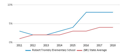 This chart display the percentage of students of two or more races in Robert Trombly Elementary School and the percentage of public school students of two or more races in Michigan by year, with the latest 2017-18 school year data.