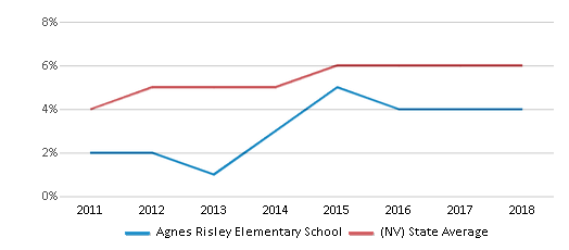 This chart display the percentage of students of two or more races in Agnes Risley Elementary School and the percentage of public school students of two or more races in Nevada by year, with the latest 2017-18 school year data.