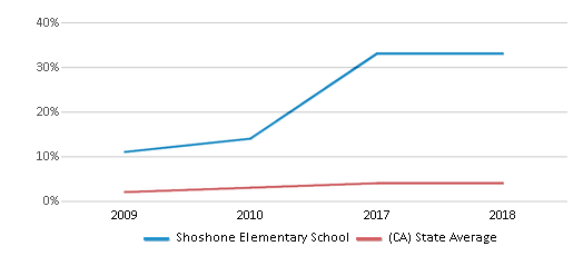 This chart display the percentage of students of two or more races in Shoshone Elementary School and the percentage of public school students of two or more races in California by year, with the latest 2017-18 school year data.