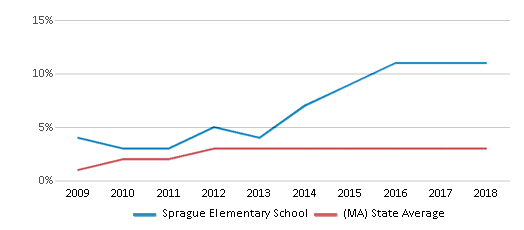 This chart display the percentage of students of two or more races in Sprague Elementary School and the percentage of public school students of two or more races in Massachusetts by year, with the latest 2017-18 school year data.