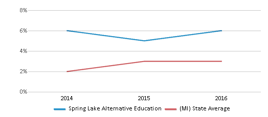 This chart display the percentage of students of two or more races in Spring Lake Alternative Education and the percentage of public school students of two or more races in Michigan by year, with the latest 2015-16 school year data.