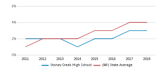This chart display the percentage of students of two or more races in Stoney Creek High School and the percentage of public school students of two or more races in Michigan by year, with the latest 2017-18 school year data.