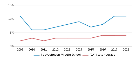 This chart display the percentage of students of two or more races in Toby Johnson Middle School and the percentage of public school students of two or more races in California by year, with the latest 2017-18 school year data.