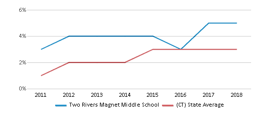 This chart display the percentage of students of two or more races in Two Rivers Magnet Middle School and the percentage of public school students of two or more races in Connecticut by year, with the latest 2017-18 school year data.