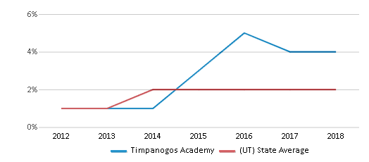 This chart display the percentage of students of two or more races in Timpanogos Academy and the percentage of public school students of two or more races in Utah by year, with the latest 2017-18 school year data.
