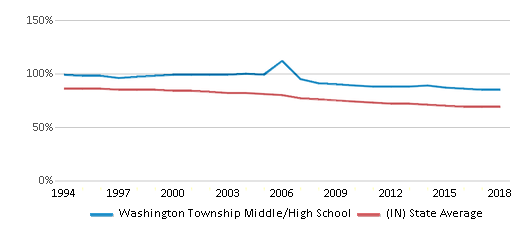 This chart display the percentage of White students in Washington Township Middle/High School and the percentage of White public school students in Indiana by year, with the latest 2017-18 school year data.
