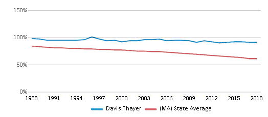 This chart display the percentage of White students in Davis Thayer and the percentage of White public school students in Massachusetts by year, with the latest 2017-18 school year data.