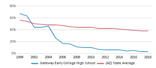This chart display the percentage of White students in Gateway Early College High School and the percentage of White public school students in Arizona by year, with the latest 2017-18 school year data.
