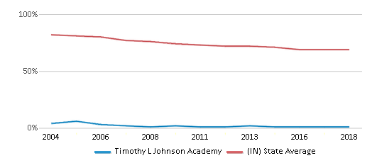 This chart display the percentage of White students in Timothy L Johnson Academy and the percentage of White public school students in Indiana by year, with the latest 2017-18 school year data.