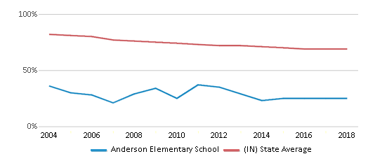 This chart display the percentage of White students in Anderson Elementary School and the percentage of White public school students in Indiana by year, with the latest 2017-18 school year data.