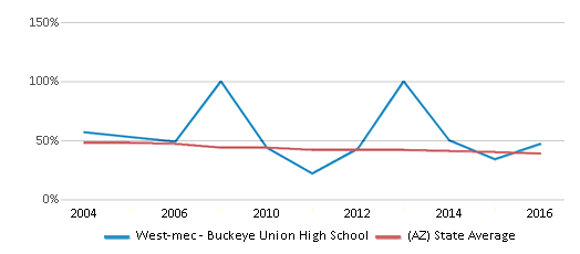 This chart display the percentage of White students in West-mec - Buckeye Union High School and the percentage of White public school students in Arizona by year, with the latest 2015-16 school year data.