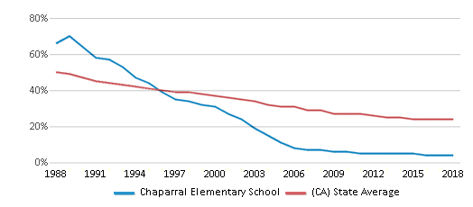 This chart display the percentage of White students in Chaparral Elementary School and the percentage of White public school students in California by year, with the latest 2017-18 school year data.