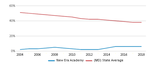 This chart display the percentage of White students in New Era Academy and the percentage of White public school students in Maryland by year, with the latest 2017-18 school year data.