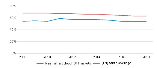 This chart display the percentage of White students in Nashville School Of The Arts and the percentage of White public school students in Tennessee by year, with the latest 2017-18 school year data.