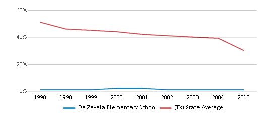 This chart display the percentage of White students in De Zavala Elementary School and the percentage of White public school students in Texas by year, with the latest 2012-13 school year data.