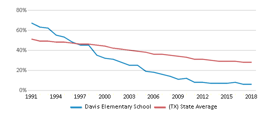 This chart display the percentage of White students in Davis Elementary School and the percentage of White public school students in Texas by year, with the latest 2017-18 school year data.