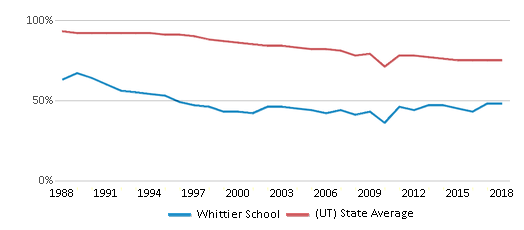 This chart display the percentage of White students in Whittier School and the percentage of White public school students in Utah by year, with the latest 2017-18 school year data.