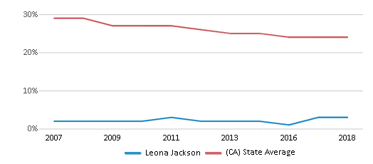 This chart display the percentage of White students in Leona Jackson and the percentage of White public school students in California by year, with the latest 2017-18 school year data.