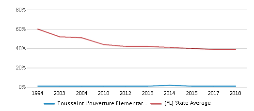 This chart display the percentage of White students in Toussaint L'ouverture Elementary School and the percentage of White public school students in Florida by year, with the latest 2017-18 school year data.