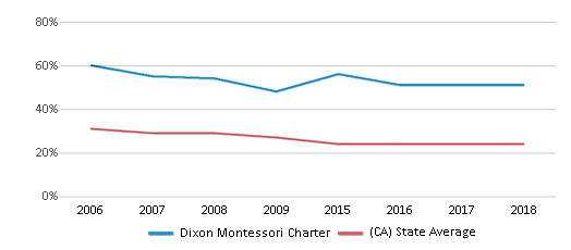 This chart display the percentage of White students in Dixon Montessori Charter and the percentage of White public school students in California by year, with the latest 2017-18 school year data.