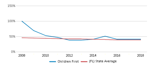 This chart display the percentage of White students in Children First and the percentage of White public school students in Florida by year, with the latest 2017-18 school year data.