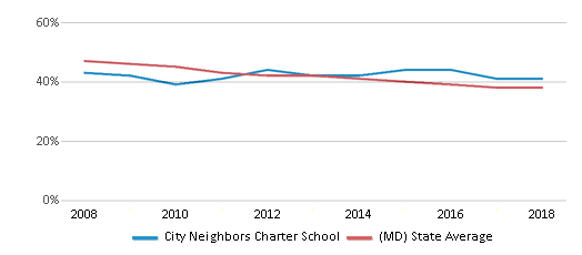This chart display the percentage of White students in City Neighbors Charter School and the percentage of White public school students in Maryland by year, with the latest 2017-18 school year data.