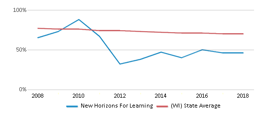 This chart display the percentage of White students in New Horizons For Learning and the percentage of White public school students in Wisconsin by year, with the latest 2017-18 school year data.