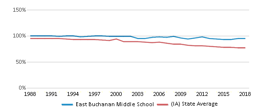 This chart display the percentage of White students in East Buchanan Middle School and the percentage of White public school students in Iowa by year, with the latest 2017-18 school year data.