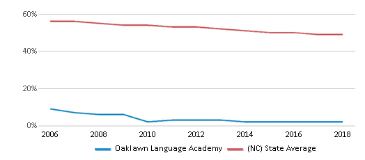This chart display the percentage of White students in Oaklawn Language Academy and the percentage of White public school students in North Carolina by year, with the latest 2017-18 school year data.