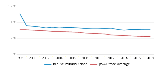 This chart display the percentage of White students in Blaine Primary School and the percentage of White public school students in Washington by year, with the latest 2017-18 school year data.