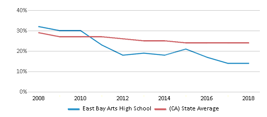 This chart display the percentage of White students in East Bay Arts High School and the percentage of White public school students in California by year, with the latest 2017-18 school year data.