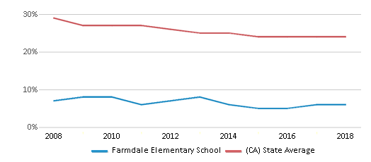 This chart display the percentage of White students in Farmdale Elementary School and the percentage of White public school students in California by year, with the latest 2017-18 school year data.
