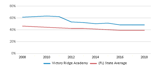 This chart display the percentage of White students in Victory Ridge Academy and the percentage of White public school students in Florida by year, with the latest 2017-18 school year data.