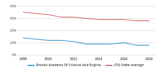 This chart display the percentage of White students in Brooks Academy Of Science And Engineering and the percentage of White public school students in Texas by year, with the latest 2017-18 school year data.