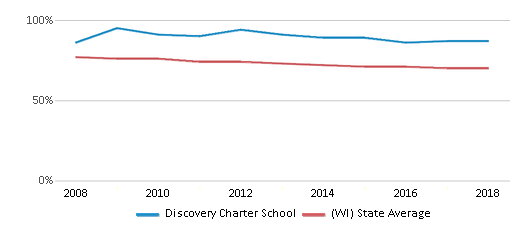 This chart display the percentage of White students in Discovery Charter School and the percentage of White public school students in Wisconsin by year, with the latest 2017-18 school year data.