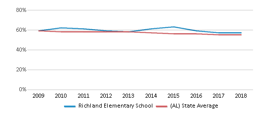 This chart display the percentage of White students in Richland Elementary School and the percentage of White public school students in Alabama by year, with the latest 2017-18 school year data.
