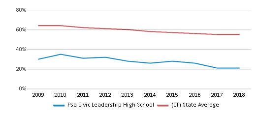This chart display the percentage of White students in Psa Civic Leadership High School and the percentage of White public school students in Connecticut by year, with the latest 2017-18 school year data.