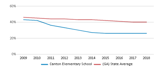 This chart display the percentage of White students in Canton Elementary School and the percentage of White public school students in Georgia by year, with the latest 2017-18 school year data.