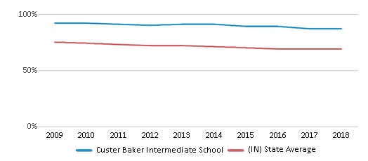 This chart display the percentage of White students in Custer Baker Intermediate School and the percentage of White public school students in Indiana by year, with the latest 2017-18 school year data.