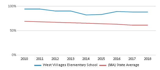 This chart display the percentage of White students in West Villages Elementary School and the percentage of White public school students in Massachusetts by year, with the latest 2017-18 school year data.
