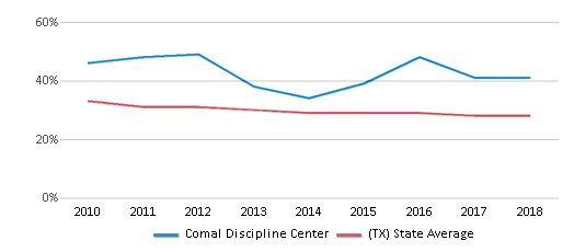 This chart display the percentage of White students in Comal Discipline Center and the percentage of White public school students in Texas by year, with the latest 2017-18 school year data.