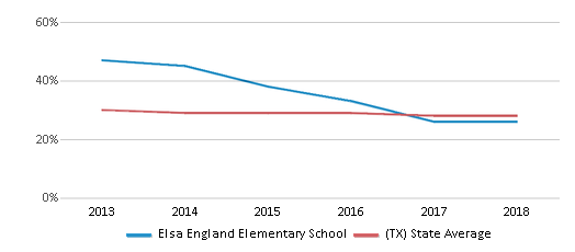 This chart display the percentage of White students in Elsa England Elementary School and the percentage of White public school students in Texas by year, with the latest 2017-18 school year data.