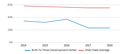 This chart display the percentage of White students in Birth To Three Development Center and the percentage of White public school students in Washington by year, with the latest 2017-18 school year data.