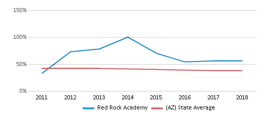 This chart display the percentage of White students in Red Rock Academy and the percentage of White public school students in Arizona by year, with the latest 2017-18 school year data.