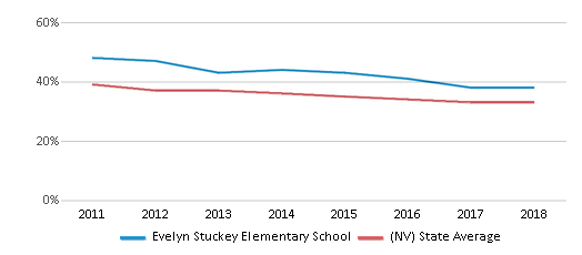 This chart display the percentage of White students in Evelyn Stuckey Elementary School and the percentage of White public school students in Nevada by year, with the latest 2017-18 school year data.