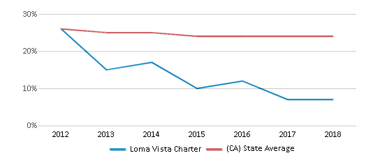 This chart display the percentage of White students in Loma Vista Charter and the percentage of White public school students in California by year, with the latest 2017-18 school year data.