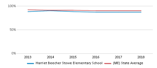 This chart display the percentage of White students in Harriet Beecher Stowe Elementary School and the percentage of White public school students in Maine by year, with the latest 2017-18 school year data.